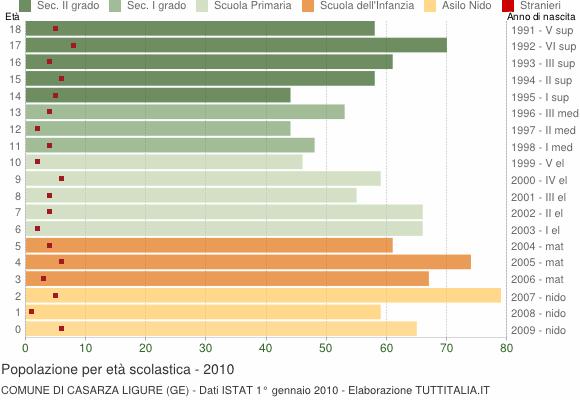 Grafico Popolazione in età scolastica - Casarza Ligure 2010