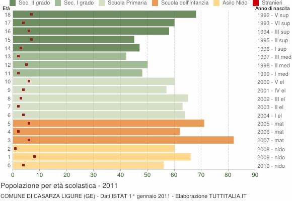 Grafico Popolazione in età scolastica - Casarza Ligure 2011