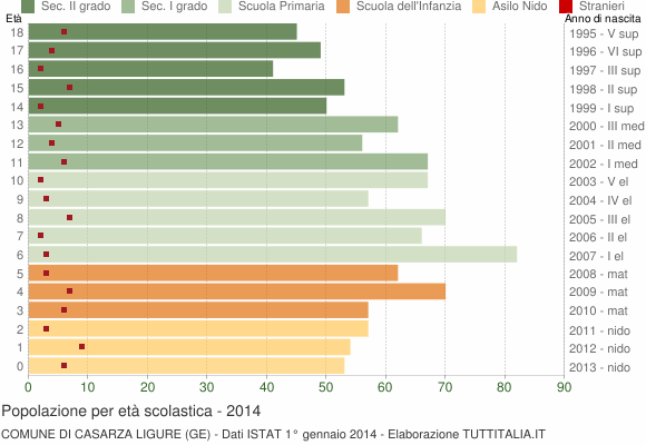 Grafico Popolazione in età scolastica - Casarza Ligure 2014