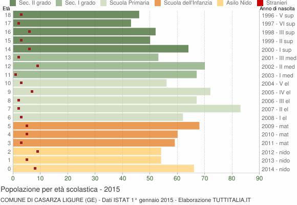 Grafico Popolazione in età scolastica - Casarza Ligure 2015