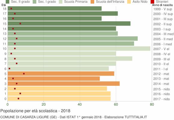 Grafico Popolazione in età scolastica - Casarza Ligure 2018
