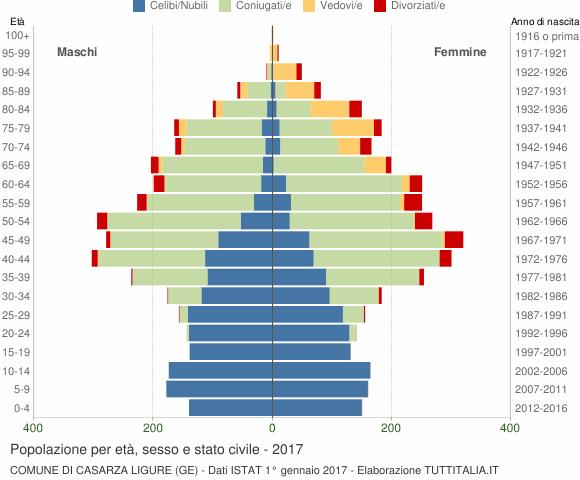 Grafico Popolazione per età, sesso e stato civile Comune di Casarza Ligure (GE)