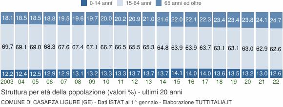Grafico struttura della popolazione Comune di Casarza Ligure (GE)
