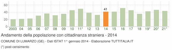 Grafico andamento popolazione stranieri Comune di Lumarzo (GE)
