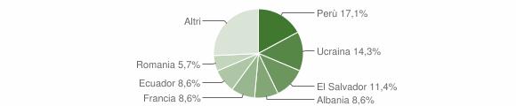 Grafico cittadinanza stranieri - Lumarzo 2018