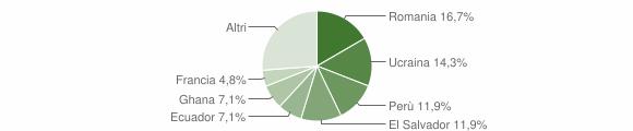 Grafico cittadinanza stranieri - Lumarzo 2019
