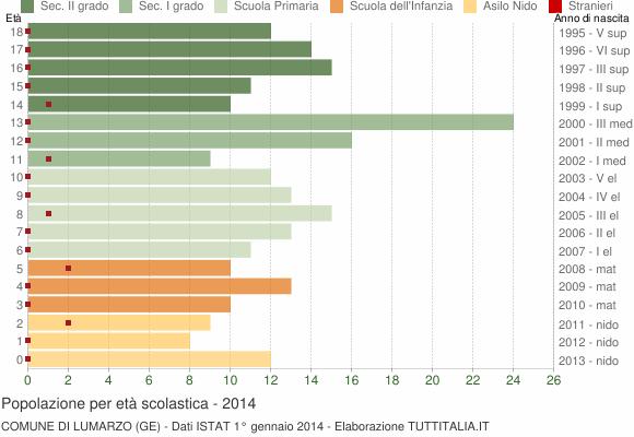 Grafico Popolazione in età scolastica - Lumarzo 2014