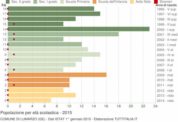 Grafico Popolazione in età scolastica - Lumarzo 2015