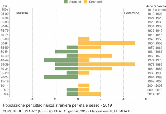 Grafico cittadini stranieri - Lumarzo 2019