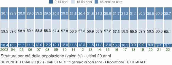 Grafico struttura della popolazione Comune di Lumarzo (GE)