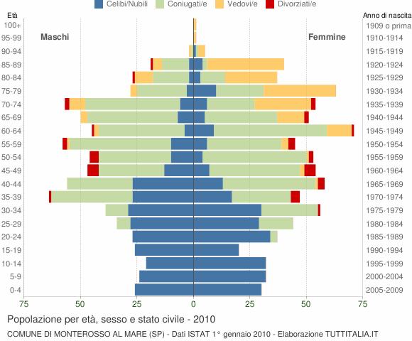 Grafico Popolazione per età, sesso e stato civile Comune di Monterosso al Mare (SP)