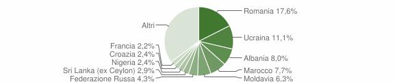 Grafico cittadinanza stranieri - Arenzano 2018
