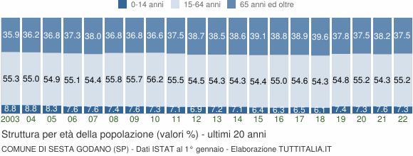 Grafico struttura della popolazione Comune di Sesta Godano (SP)