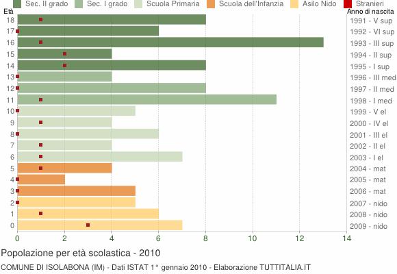 Grafico Popolazione in età scolastica - Isolabona 2010