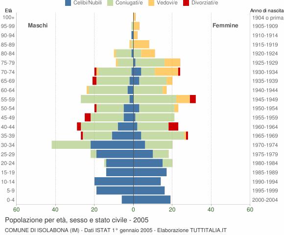 Grafico Popolazione per età, sesso e stato civile Comune di Isolabona (IM)