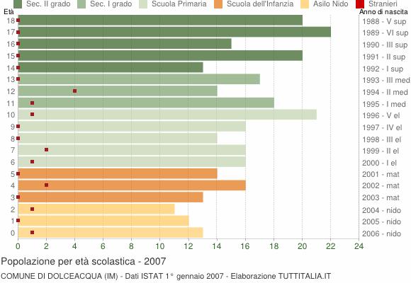 Grafico Popolazione in età scolastica - Dolceacqua 2007