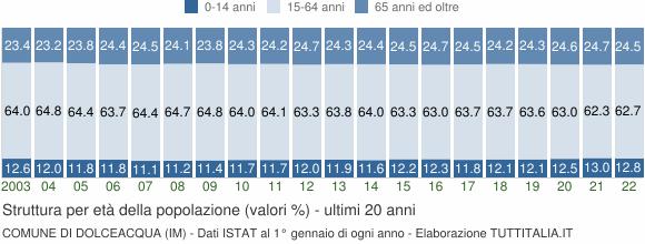 Grafico struttura della popolazione Comune di Dolceacqua (IM)