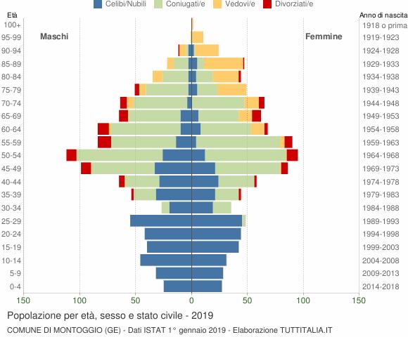 Grafico Popolazione per età, sesso e stato civile Comune di Montoggio (GE)
