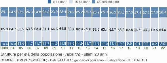 Grafico struttura della popolazione Comune di Montoggio (GE)