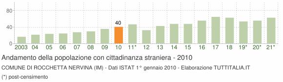 Grafico andamento popolazione stranieri Comune di Rocchetta Nervina (IM)