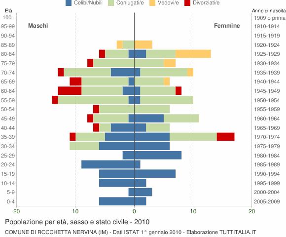 Grafico Popolazione per età, sesso e stato civile Comune di Rocchetta Nervina (IM)