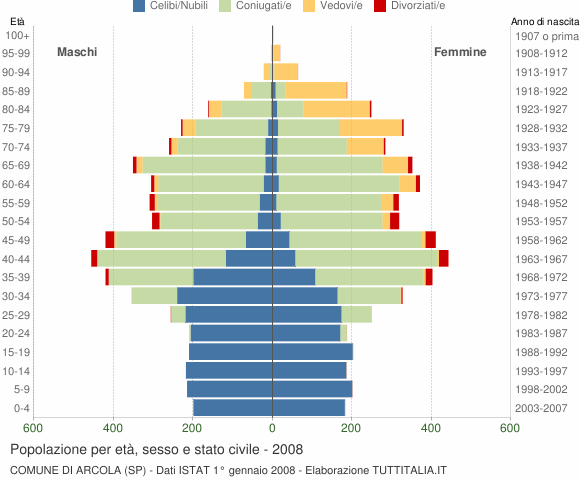 Grafico Popolazione per età, sesso e stato civile Comune di Arcola (SP)