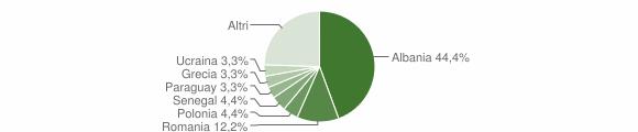 Grafico cittadinanza stranieri - Tovo San Giacomo 2019