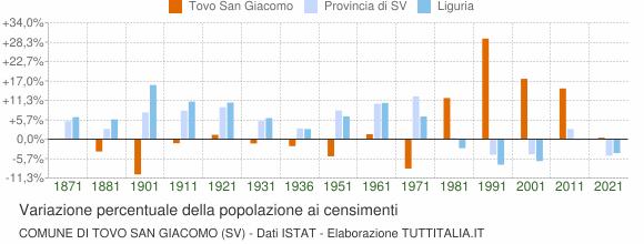 Grafico variazione percentuale della popolazione Comune di Tovo San Giacomo (SV)