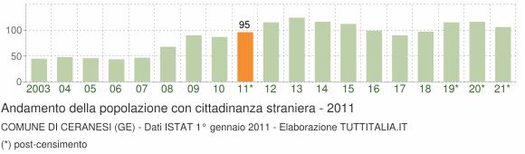 Grafico andamento popolazione stranieri Comune di Ceranesi (GE)
