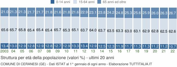 Grafico struttura della popolazione Comune di Ceranesi (GE)