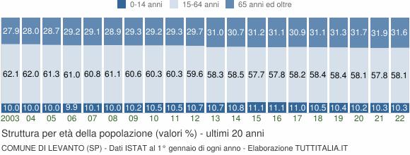 Grafico struttura della popolazione Comune di Levanto (SP)