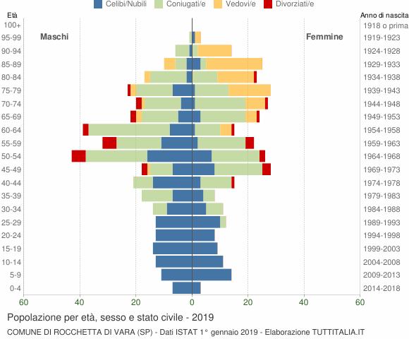 Grafico Popolazione per età, sesso e stato civile Comune di Rocchetta di Vara (SP)