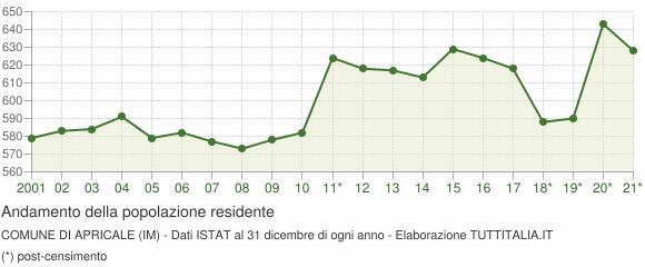 Andamento popolazione Comune di Apricale (IM)