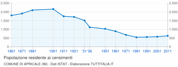 Grafico andamento storico popolazione Comune di Apricale (IM)