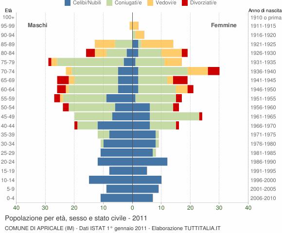 Grafico Popolazione per età, sesso e stato civile Comune di Apricale (IM)
