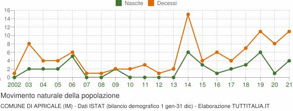 Grafico movimento naturale della popolazione Comune di Apricale (IM)