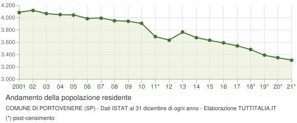 Andamento popolazione Comune di Portovenere (SP)