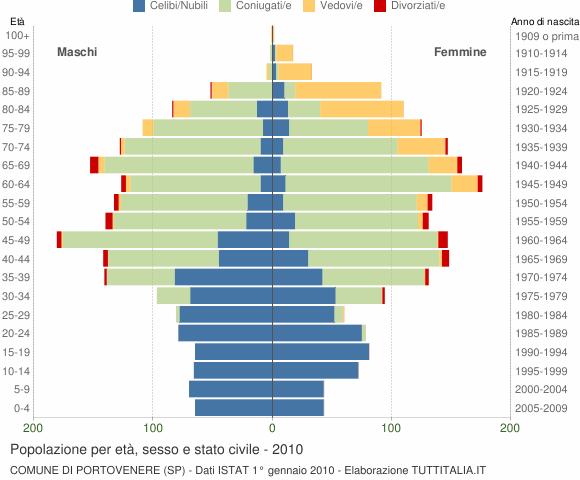 Grafico Popolazione per età, sesso e stato civile Comune di Portovenere (SP)