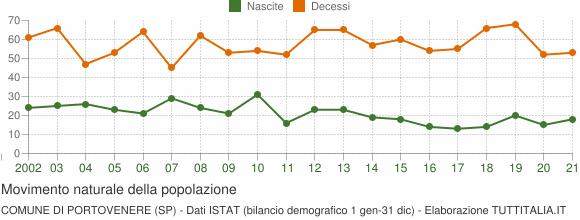 Grafico movimento naturale della popolazione Comune di Portovenere (SP)