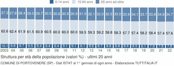 Grafico struttura della popolazione Comune di Portovenere (SP)