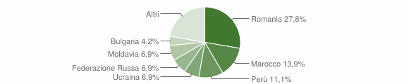 Grafico cittadinanza stranieri - Mele 2018