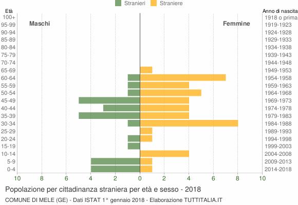 Grafico cittadini stranieri - Mele 2018