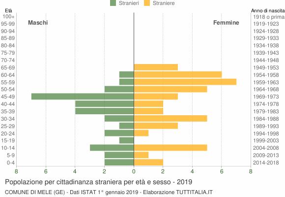 Grafico cittadini stranieri - Mele 2019
