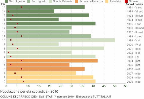 Grafico Popolazione in età scolastica - Carasco 2010