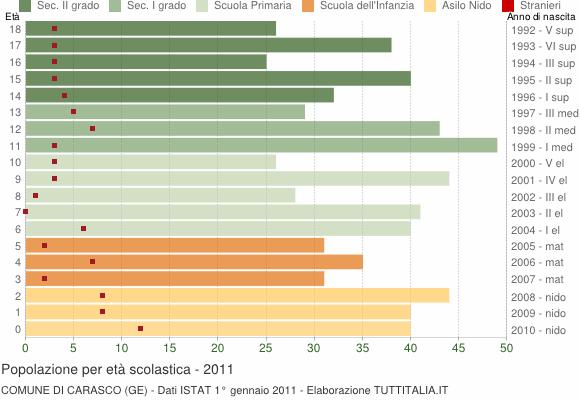 Grafico Popolazione in età scolastica - Carasco 2011