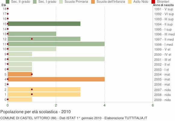 Grafico Popolazione in età scolastica - Castel Vittorio 2010