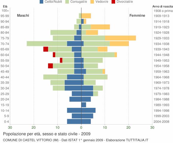 Grafico Popolazione per età, sesso e stato civile Comune di Castel Vittorio (IM)