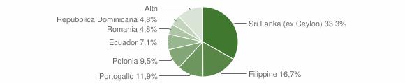 Grafico cittadinanza stranieri - Portofino 2018