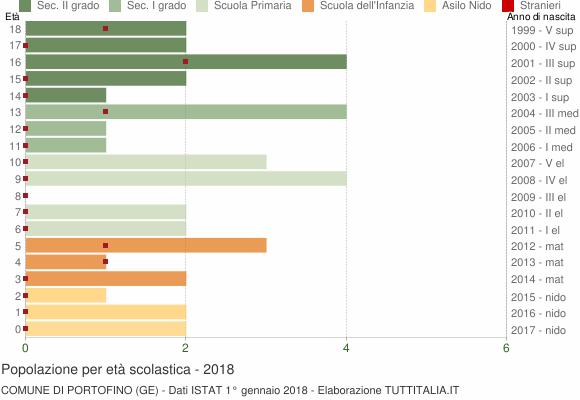 Grafico Popolazione in età scolastica - Portofino 2018