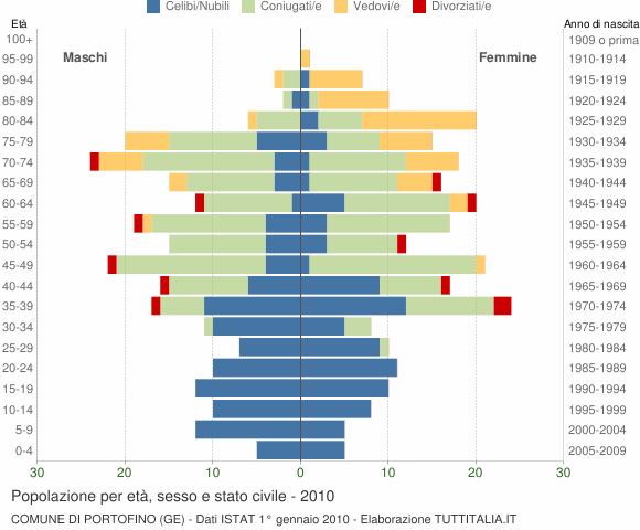 Grafico Popolazione per età, sesso e stato civile Comune di Portofino (GE)